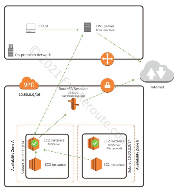 Figure 9. AWS DNS Resolution using EC2 instances