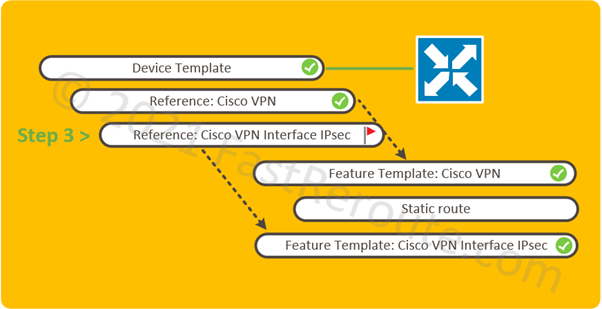 Figure 5. Configuration Map: Device Template reference to IPsec Interface Feature Template